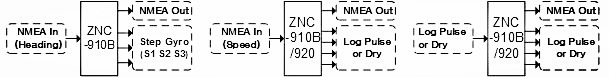 NMEA Analog Converter - Step-Gyro, Speedlog-Pulse - ZNC-910/920 Diagram