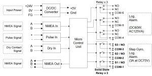 ZNC-910 Diagram